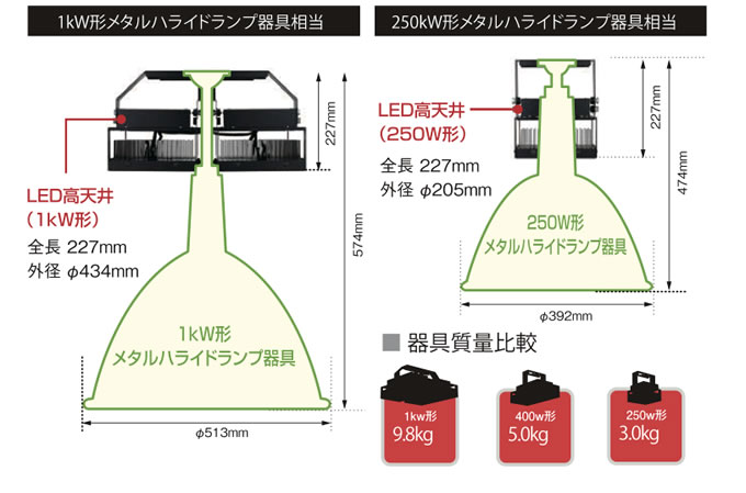 メタルハライドランプ器具比較図