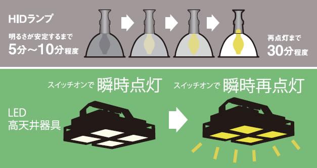 HIDランプとLED好転上器具の瞬時点灯・瞬時再点灯比較図