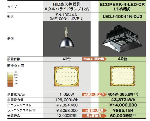 従来高天井器具と1kWタイプとの経済比較(工場の場合)