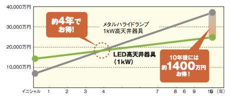 イニシャル+ランニングコスト比較