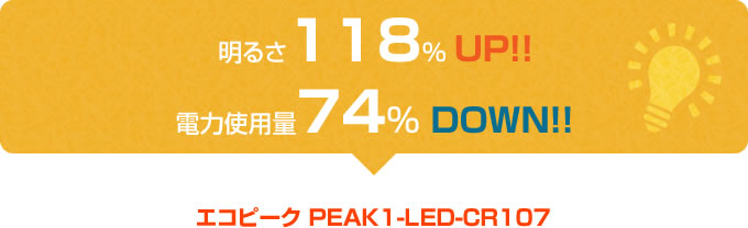明るさ118%UP!! 電力使用量74%DOWN!!
