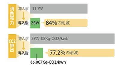 LED型ウルトラエコブライターのコストダウンを試算