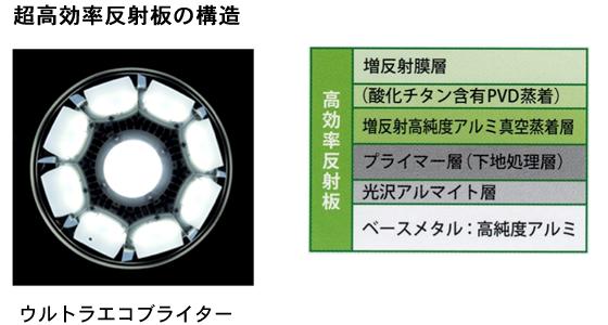 超高効率反射板の構造 ウルトラエコブライター