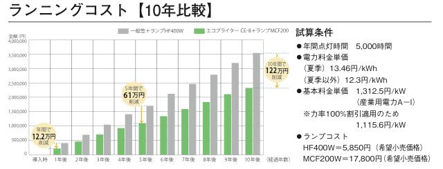 ランニングコスト【10年比較】